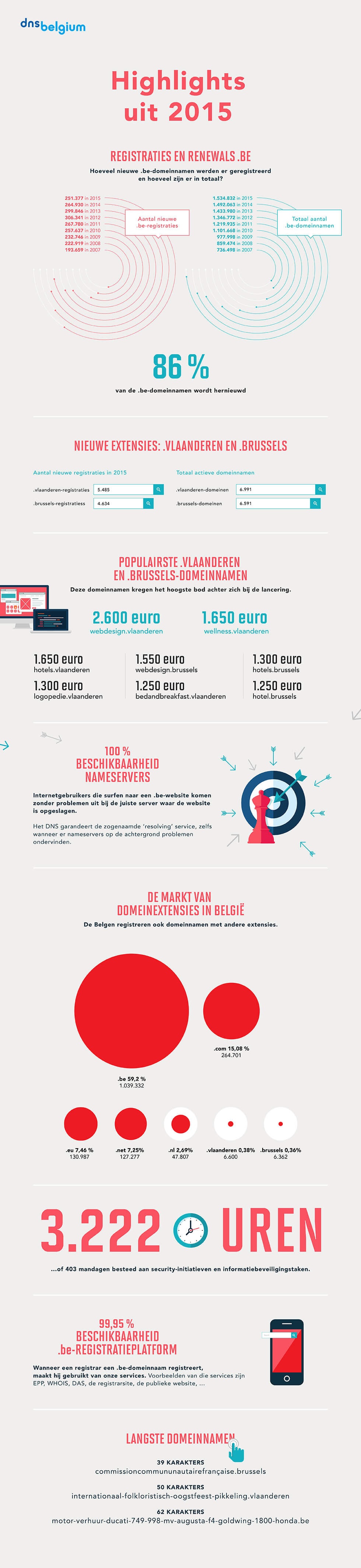 DNS infographic 2015